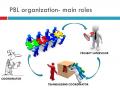 Organizacja pracy w grupie PBL