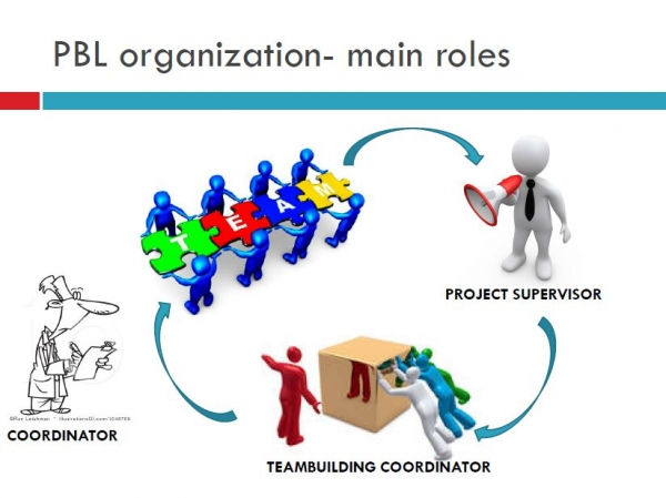 PBL organization - main roles